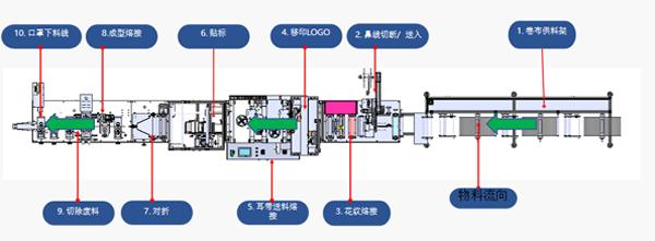KN95口罩生产线厂家