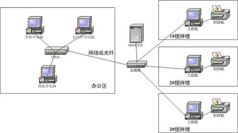 邯郸商品砼管理系统