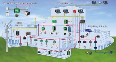 楼宇电气系统安装