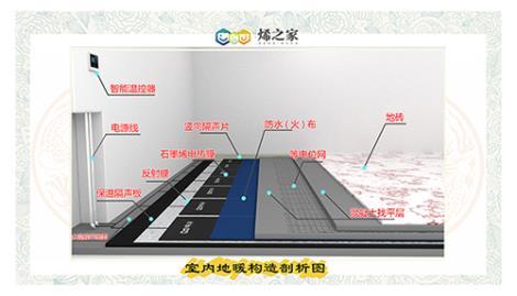 ZL浮筑樓板保溫隔聲地暖系統