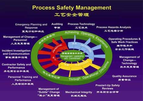 PSM過程安全管理